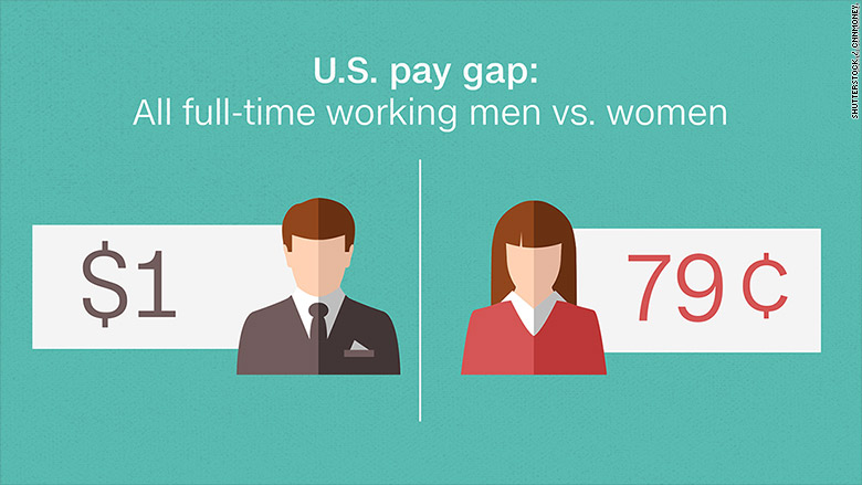 No, The Gender Pay Gap Isn't A Myth -- And Here's Why